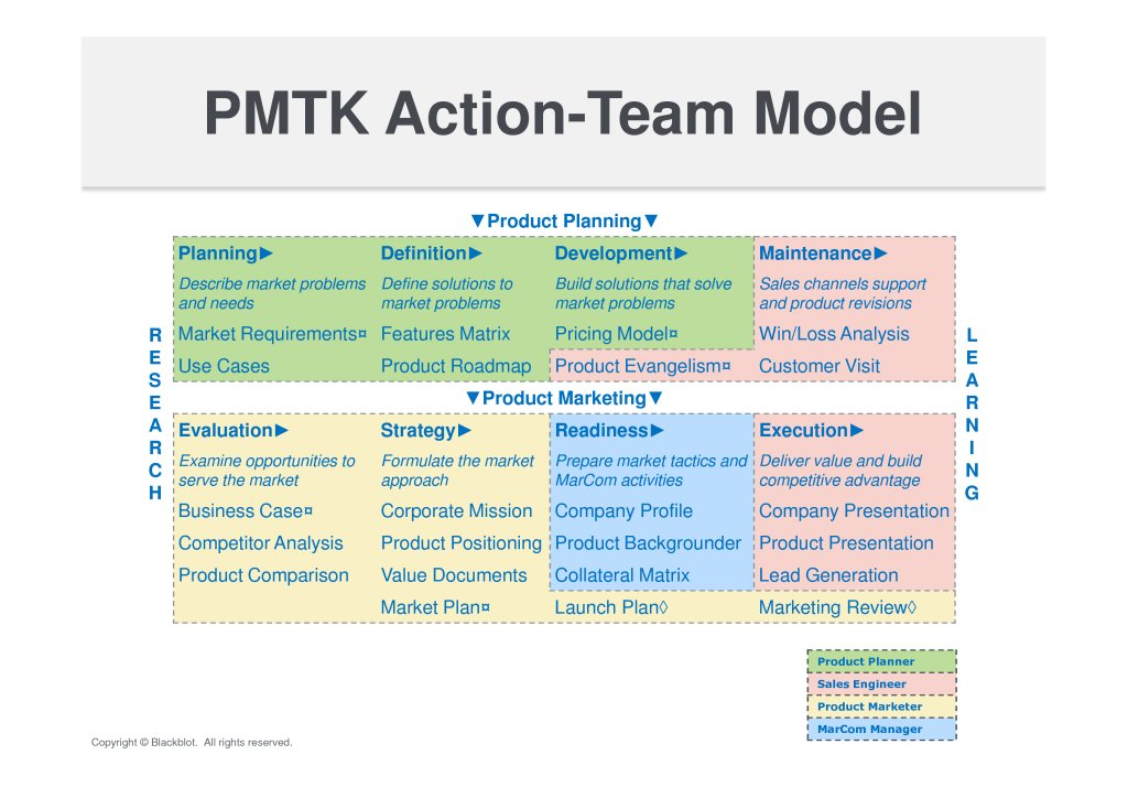 Blackblot PMTK Action-Team Model