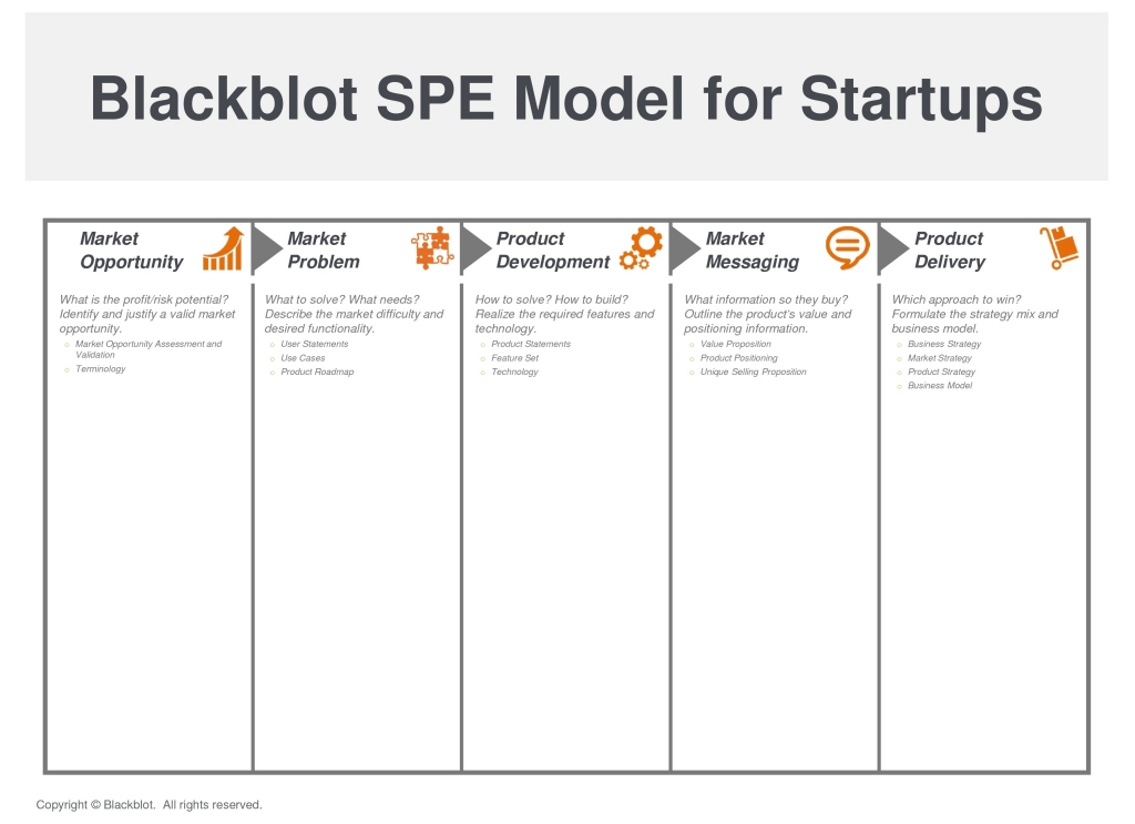 Blackblot SPE Model for Startups